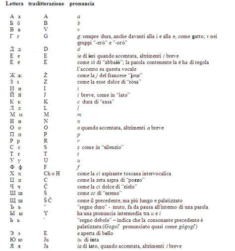 lettere in cirillico lingua e linguistica russa e italiana 171 traslitterazione