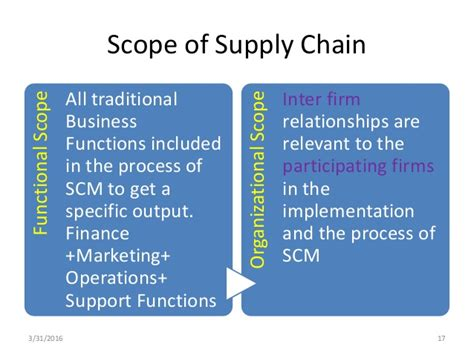 Mba In Operations Management Scope by Supply Chain Management Scope Best Chain 2018