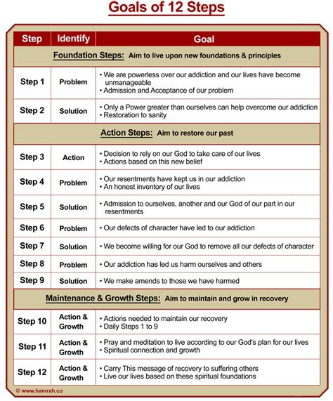Step One Al Anon Worksheet by Goals 12 Steps Necessary Tools To Stay In Daily Reocery