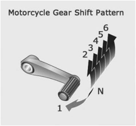 gear shift pattern for unicorn gears on a motorcycle hobbiesxstyle