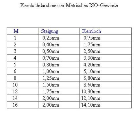 Gewinde M8 Vorbohren by Attachment Php Attachmentid 35690 D 1080134516