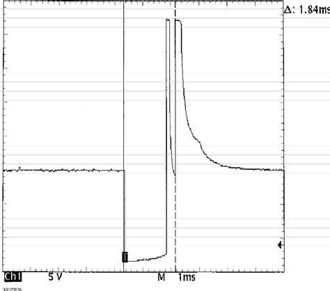 inductive kick of an injector inductive kick of an injector 28 images waveforms injector pattern tutorial 1984 1991 jeep