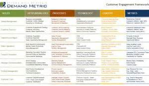 customer engagement plan template search results demand metric