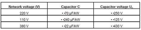 capacitor table for single phase motor how to use three phase motor in single phase power supply electrical engineering centre