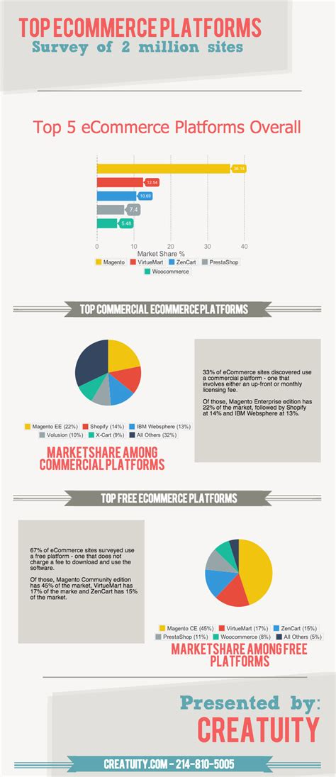the best ecommerce what are the top ecommerce platforms creatuity