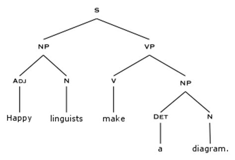 tree diagram of a sentence javascript display syntax trees in webpage stack