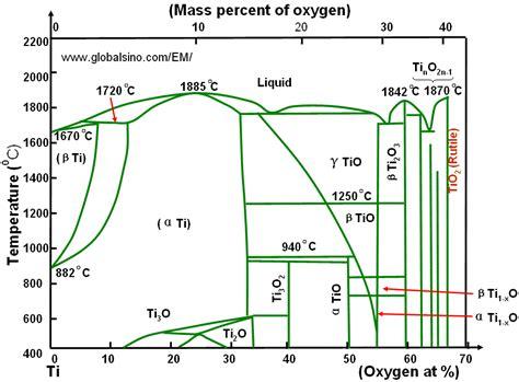 ti o phase diagram x ti phase diagrams
