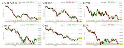 oil commodity climateer investing quot commodity prices and exchange rates quot