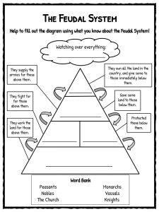 Feudalism Worksheet by Feudalism Worksheets Worksheets For School Getadating