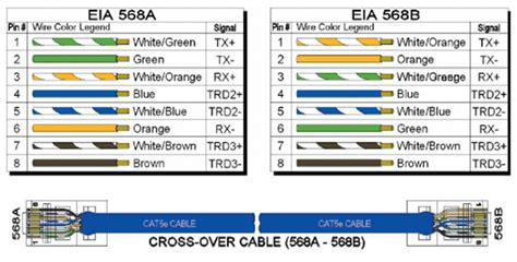 wiring diagram eia or 568 a and b wiring automotive