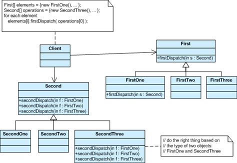 visitor pattern validation java design pattern exle sureshdevang