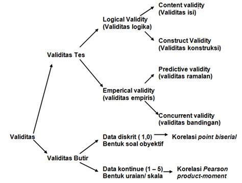 cara menghitung uji validitas butir soal penelitian dan evaluasi pendidikan cara manual analisis