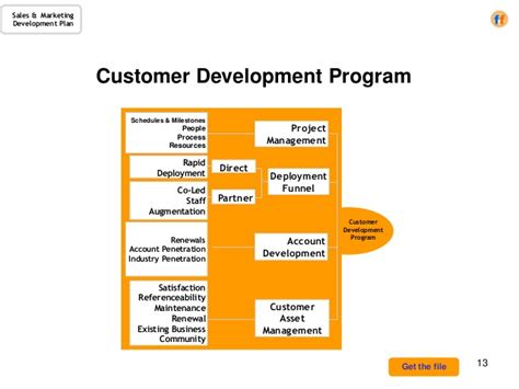 sales marketing development plan a template for the cro