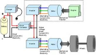 Electric Car Engine Diagram How Electric Vehicles Work Garfield Clean Energy
