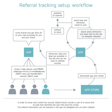 referral tracking template working with callbacks