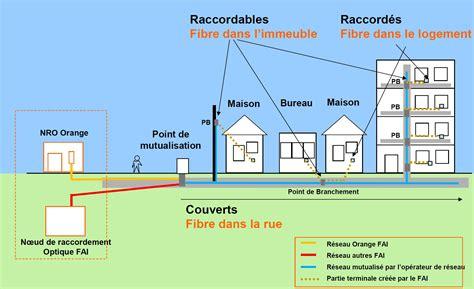 Installer La Fibre Chez Soi 4095 by Installation De La Fibre Optique En Maison