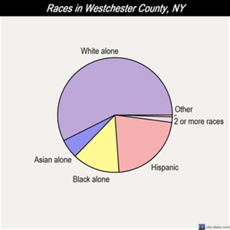 best city to live in westchester county westchester county new york detailed profile houses