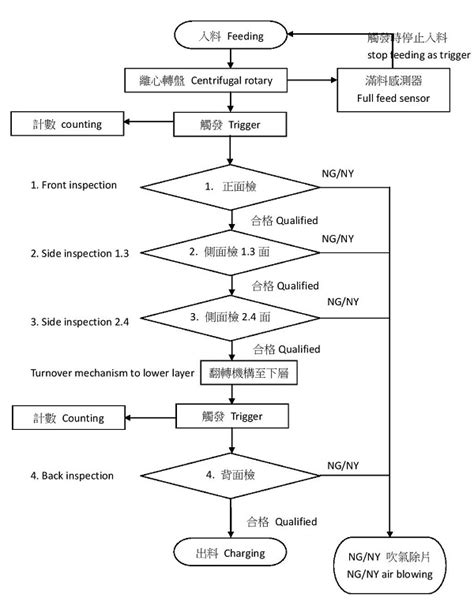 secant method flowchart secant method flowchart create a flowchart