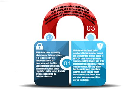 Asi Background Check Asi Safeamerica An Infographic Storyline About American