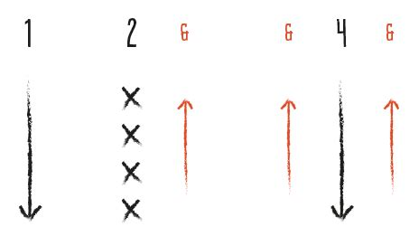 strumming pattern follow you into the dark one chord songs on ukulele ukulele go