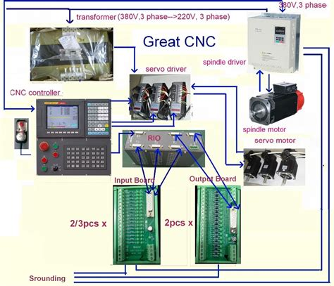 Cnc Controller 3axis 10nm Servo Motor 3pcs One With Brake