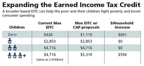 earned income tax credit table how much back earned income tax credit and child tax credit 101 center