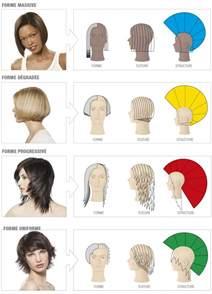 envie d apprendre la coiffure