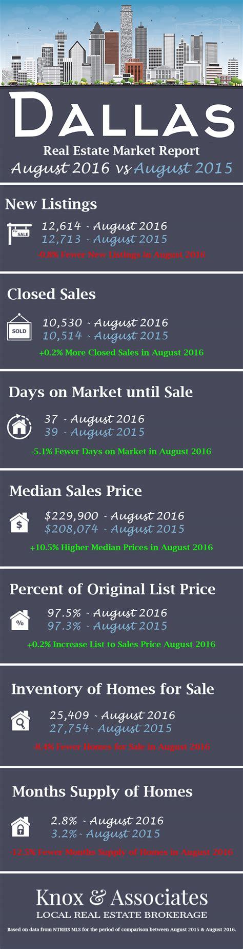 dallas housing market august 2016 dallas tx real estate statistics market reports