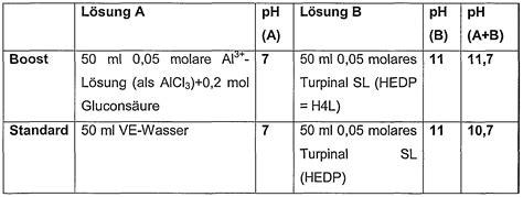 Lauge Zum Bleichen Textilien Patent Wo2005090539a1 Zusammensetzung Zur Erzeugung