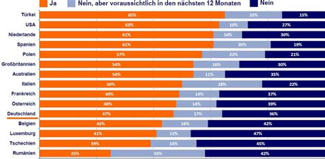 bank vergleich deutschland mobile banking verweigerer deutsche sind im