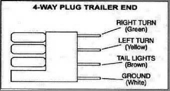 wire flat trailer wiring wire flat trailer wiring manufacturers diagram wiring