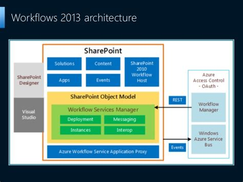 sharepoint 2013 workflow development sharepoint workflows 2013 what s new