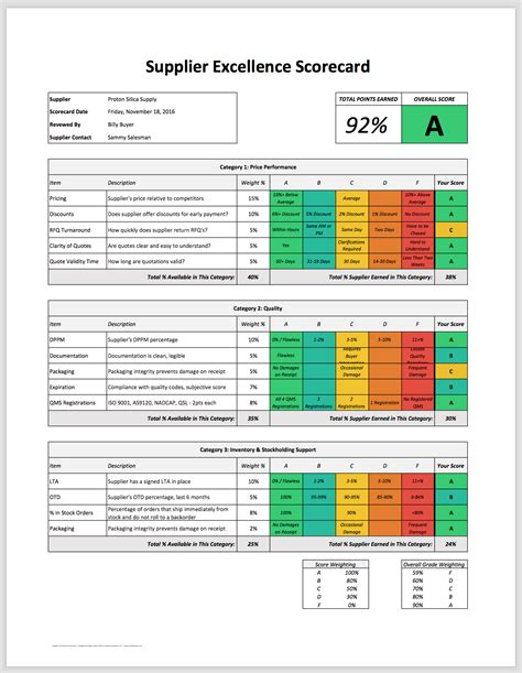 Sle Letter Of Supplier Evaluation Results Sle Vendor Scorecard Excel Template 28 Templates Suppliers Scorecard Template 8 Free Word