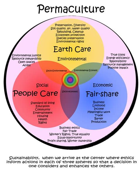design ethics definition permaculture principles herbalism
