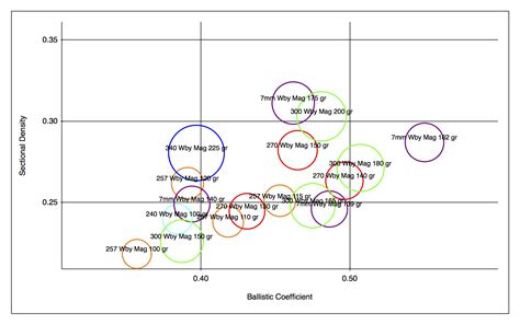 sectional density file sectional density vs ballistic coefficient of some