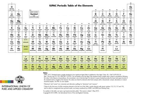 tavolo periodica simbolo e nome da tavola periodica tavola periodica