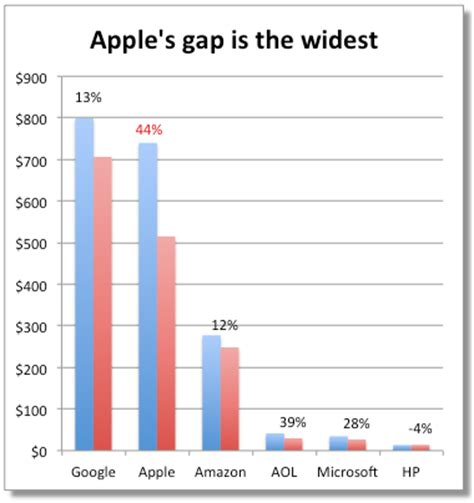 aapl stock price news apple inc wall street journal wall street s apple inc aapl analysts are out of whack