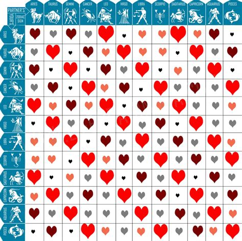 zodiac signs compatibility chart zodiac