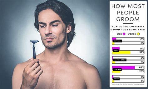 survey reveals mens pubic hair preferences daily mail