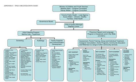 Church Organizational Chart Template by 6 Best Images Of Sle Church Organization Chart Church