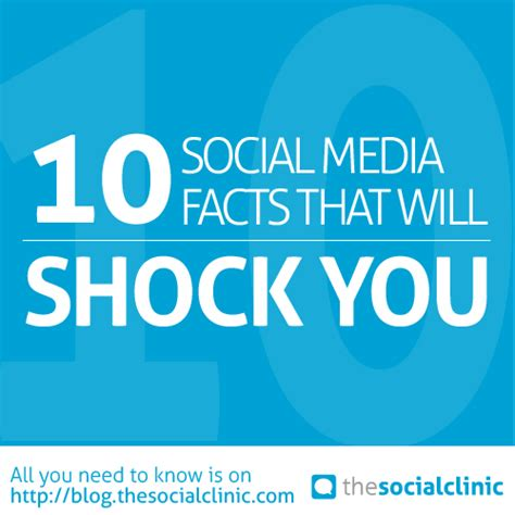 10 social media facts 10 social media facts that will shock you the social clinic