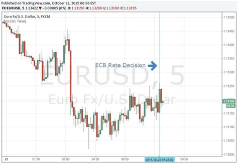 ecb no rate changes stagnant after unchanged rates market waits for draghi