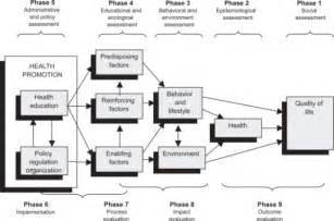conceptualization of the precede proceed model of healt