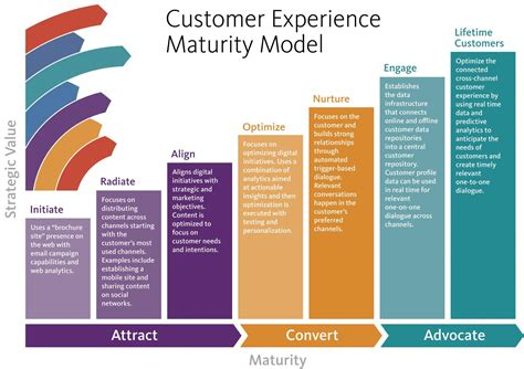 a guide to marketing model alignment design advanced topics in goal alignment ã model formulation books marketing cloud challenger sitecore on the future of