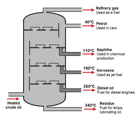 diagram of fractional distillation fractional distillation worksheet from times tutorials