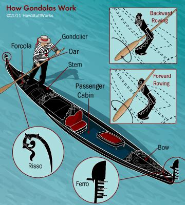 how does a sw boat work anatomy of a gondola how gondolas work howstuffworks