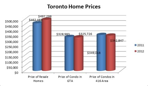 change in 2012 toronto housing market vs 2011