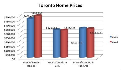 change in 2012 toronto housing market vs 2011