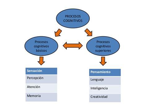 imagenes mentales psicologia cognitiva psicologia cognitiva procesos cognitivos superiores