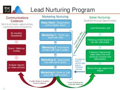 Building An Integrated Marketing Plan Lead Nurturing Plan Template